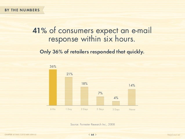 BY THE NUM BERS                            41% of consumers expect an e-mail                                response withi...