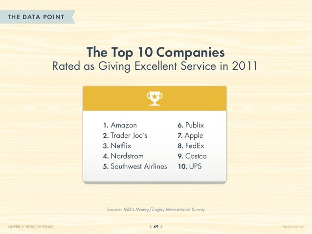 THE DATA POINT                                    The Top 10 Companies                              Rated as Giving Excell...
