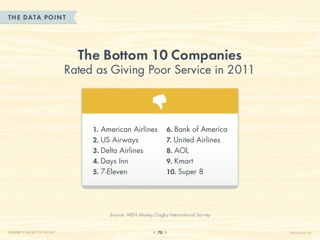 THE DATA POINT                                    The Bottom 10 Companies                                  Rated as Giving...