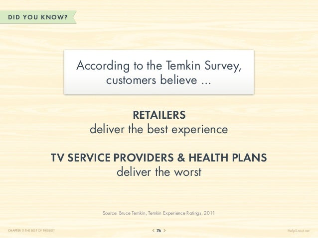 DID YOU KN OW?                                  According to the Temkin Survey,                                       cust...