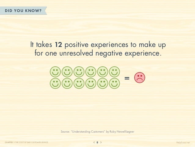 DID YOU KN OW?                         It takes 12 positive experiences to make up                           for one unres...