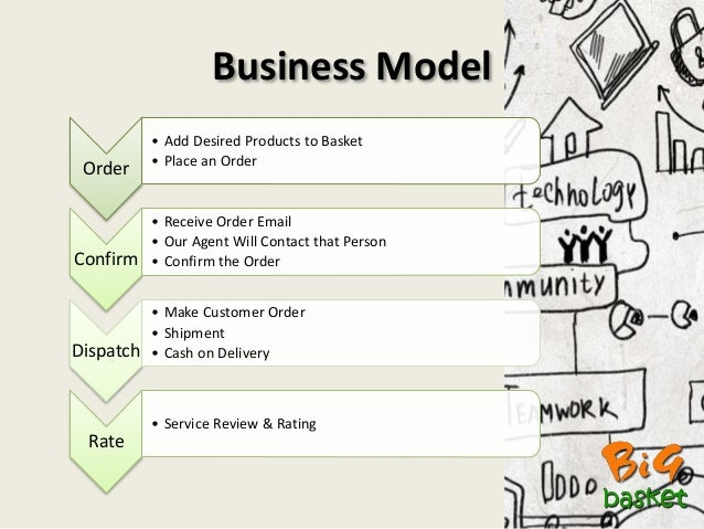 Image result for business model of big basket