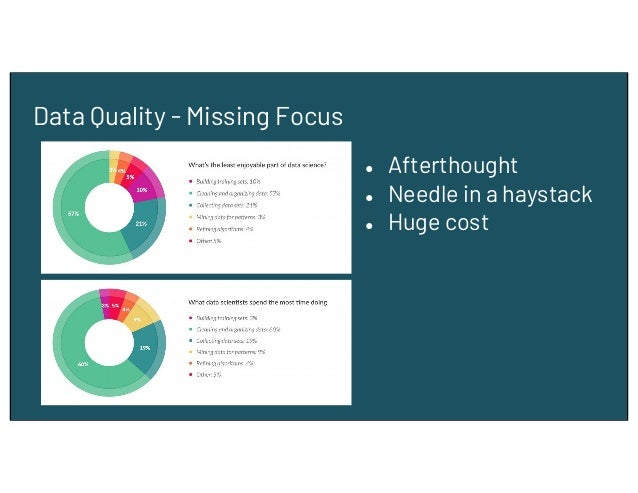ChakraView – A 360° Approach to Data Quality Slide 3