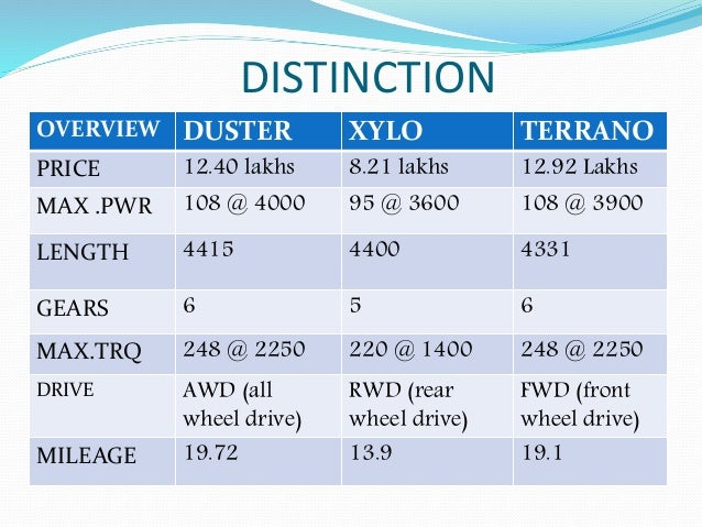 DISTINCTION OVERVIEW DUSTER XYLO TERRANO PRICE 12.40 lakhs 8.21 lakhs 12.92 Lakhs MAX .PWR 108 @ 4000 95 @ 3600 108 @ 3900...