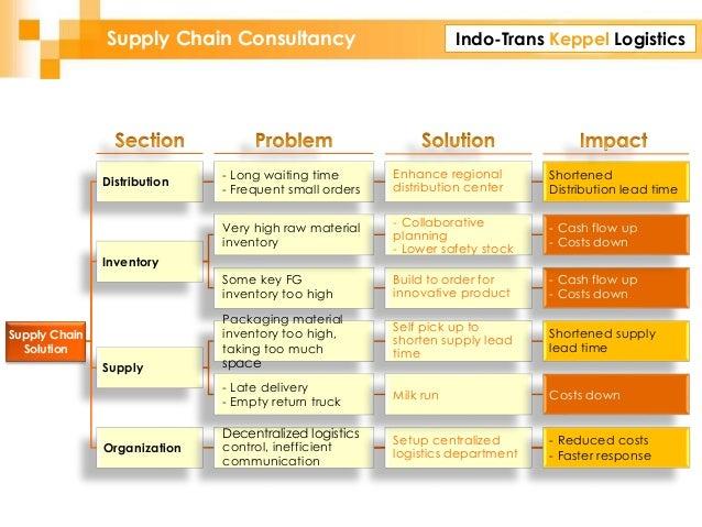 Indo-Trans Keppel LogisticsSupply Chain Consultancy Organization Distribution Inventory Supply Supply Chain Solution Decen...