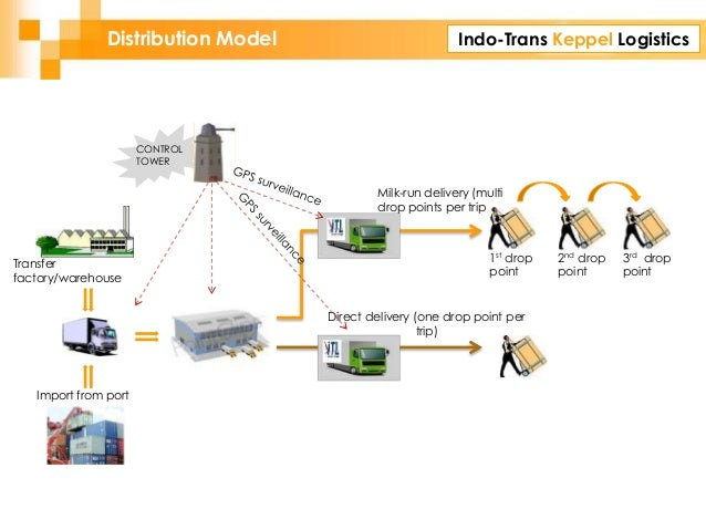 Indo-Trans Keppel LogisticsDistribution Model CONTROL TOWER Direct delivery (one drop point per trip) Milk-run delivery (m...