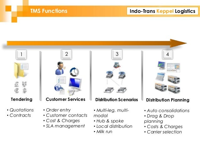 Indo-Trans Keppel LogisticsTMS Functions Tendering • Quotations • Contracts Customer Services • Order entry • Customer con...