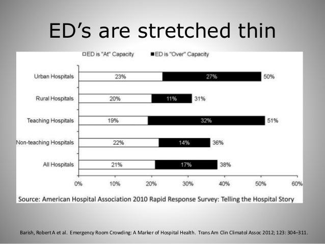 Emergency Room Crowding A Marker Of Hospital Health