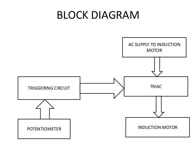 BLOCK DIAGRAM TRIGGERING CIRCUIT POTENTIOMETER AC SUPPLY TO INDUCTION MOTOR TRIAC INDUCTION MOTOR