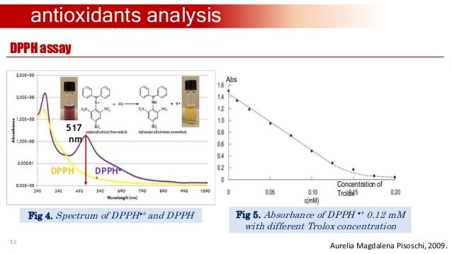 An introduction to the analysis of antioxidants