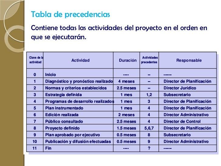 Fases de la administracion de proyectos for Administracion de proyectos