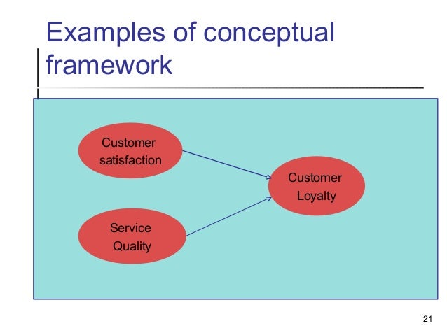 customer satisfaction framework The following is a conceptual framework showing the connection of each element which involves customer satisfaction figure 3: a conceptual framework for the effects of perceived product quality, service quality, and pricing fairness on consumer satisfaction and consumer loyalty.