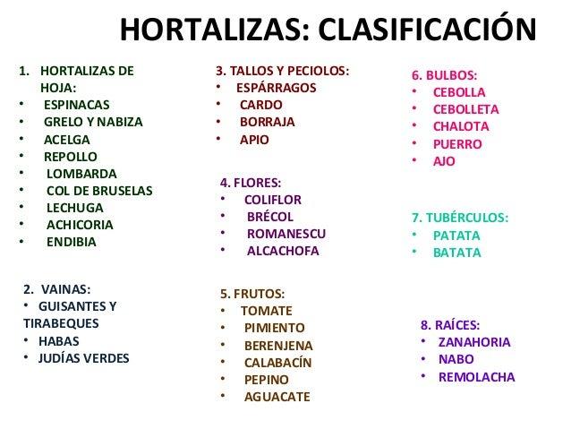 HORTALIZAS: CLASIFICACIÓN1. HORTALIZAS DE      3. TALLOS Y PECIOLOS:   6. BULBOS:   HOJA:              • ESPÁRRAGOS       ...