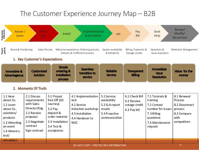 Patricia Davidson- Customer Experience Perspective on sales process stages, sales management process, sales forecasting process, sales coaching process, sales lead generation process, sales strategic planning process, sales cycle process,
