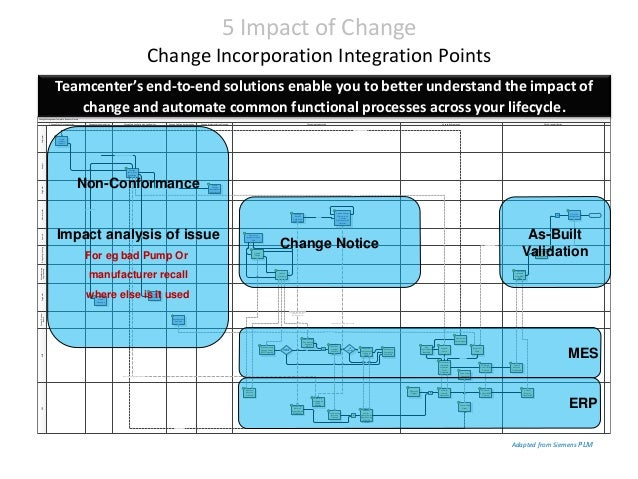 Framework change impact analysis change management template business process designengineering manufacturing engineering meserporiginatororiginatoranalystadministratoranalystoriginator friedricerecipe Choice Image