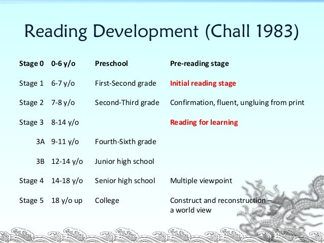 challs periods with reading development