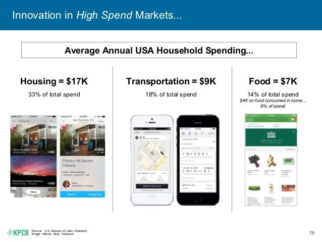 78 Innovation in High Spend Markets... Source: U.S. Bureau of Labor Statistics. Image: Airbnb, Uber, Instacart. Transporta...