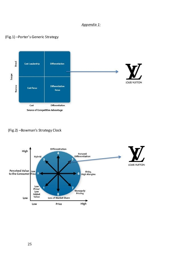 ansoff matrix of lvmh Louis vuitton also was listed in the world's most valuable luxury brand for seven   strategic position and action evaluation (space) matrix.
