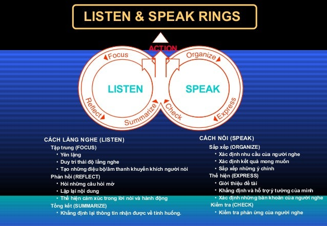 LISTEN & SPEAK RINGS Sắp xếp (ORGANIZE) • Xác định nhu cầu của người nghe • Xác định kết quả mong muốn • Sắp xếp những ý c...