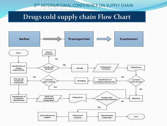 Fabulous Supply Chain Flow Diagram Basic Electronics Wiring Diagram Wiring Cloud Oideiuggs Outletorg