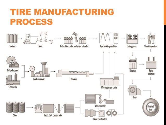 tire manufacturing process pictures to pin on pinterest