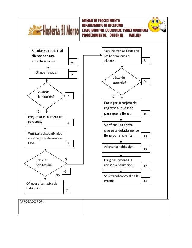 Manual procedimiento hotelera for Como reservar una habitacion en un hotel