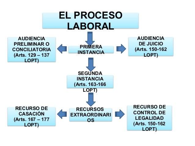 EL PROCESO LABORAL AUDIENCIA PRELIMINAR O CONCILIATORIA (Arts. 129 – 137 LOPT)  PRIMERA INSTANCIA  AUDIENCIA DE JUICIO (Ar...