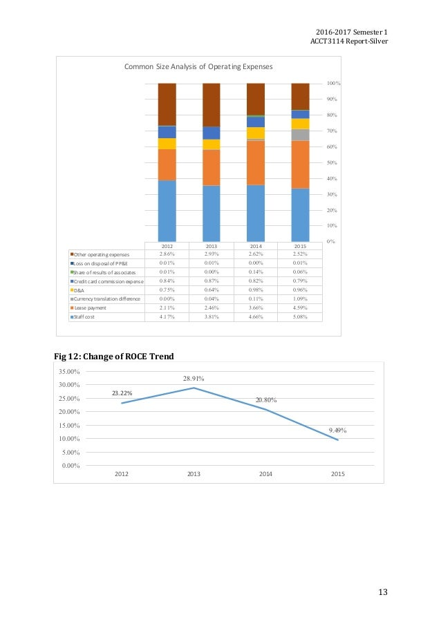 2016-2017Semester1 ACCT3114Report-Silver 13 2015201420132012 Otheroperatingexpenses 2.52%2.62%2.93%2.86% Losson...