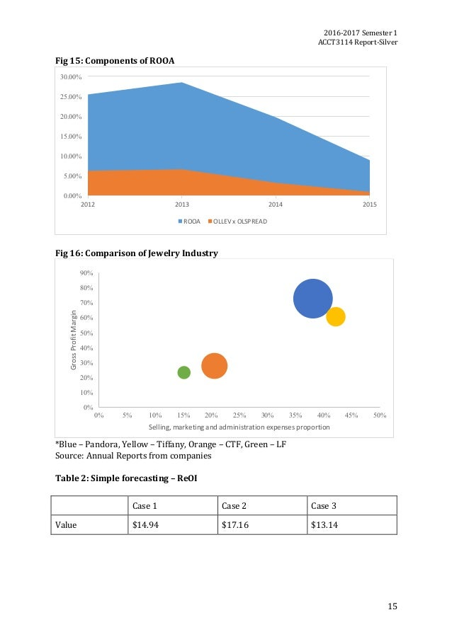 2016-2017Semester1 ACCT3114Report-Silver 15 Fig15:ComponentsofROOA   Fig16:ComparisonofJewelryIndustry...