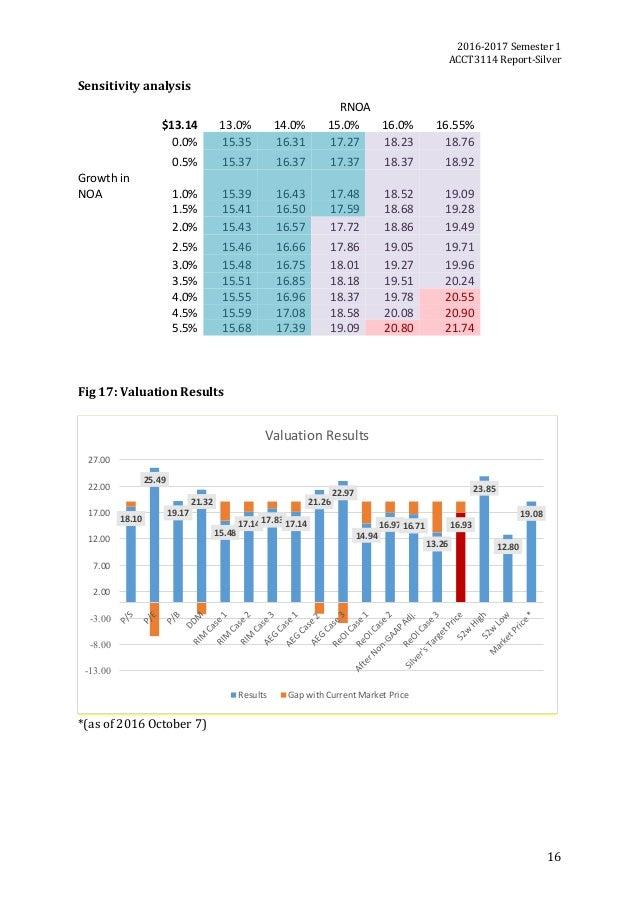 2016-2017Semester1 ACCT3114Report-Silver 16 Sensitivityanalysis  Fig17:ValuationResults   *(asof2016Octo...