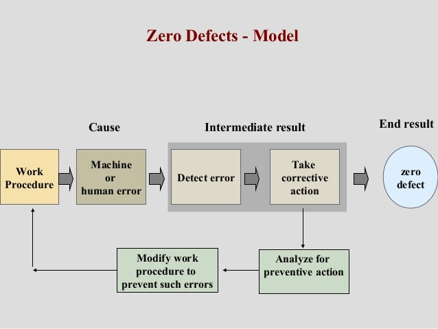 Zero defects technique zero defects model cause intermediate result end result machine or human error detect error take ccuart Images