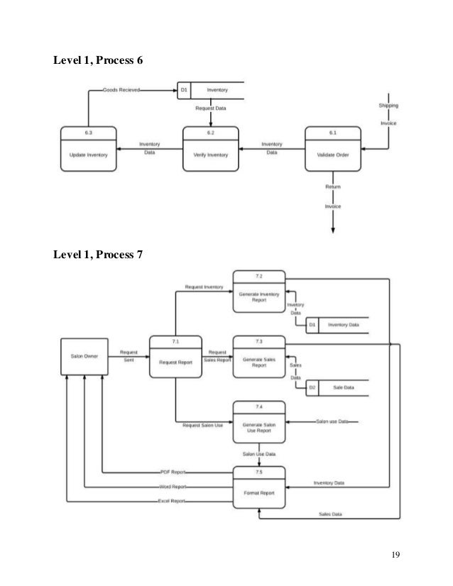 Envee Salon Database Design