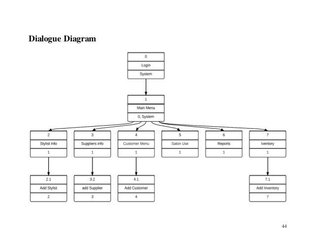Envee salon database design for Salon crm