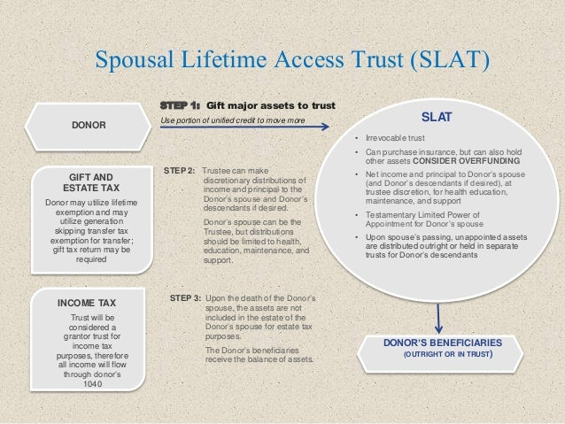 Spousal Lifetime Access Trust (SLAT) STEP 1: Gift major assets to trust Use portion of unified credit to move more DONOR •...