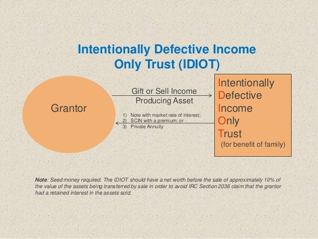 Intentionally Defective Income Only Trust (for benefit of family) Grantor Gift or Sell Income Producing Asset 1) Note with...