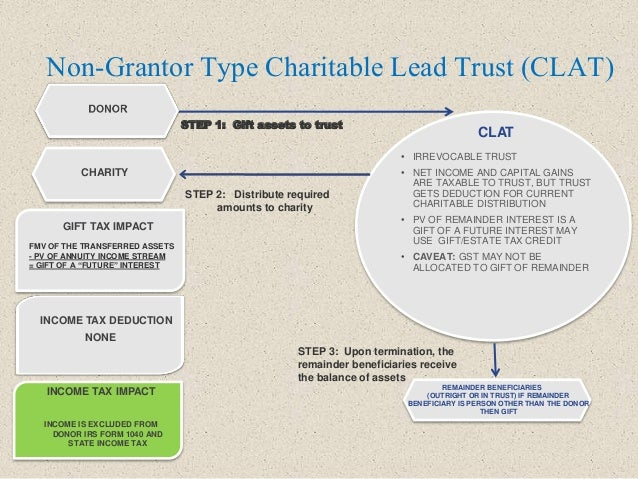 Non-Grantor Type Charitable Lead Trust (CLAT) STEP 1: Gift assets to trust CHARITY • IRREVOCABLE TRUST • NET INCOME AND CA...