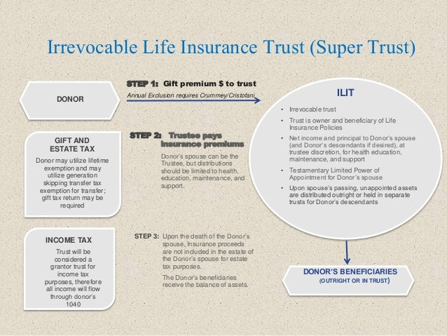 Irrevocable Life Insurance Trust (Super Trust) STEP 1: Gift premium $ to trust Annual Exclusion requires Crummey/Cristofan...