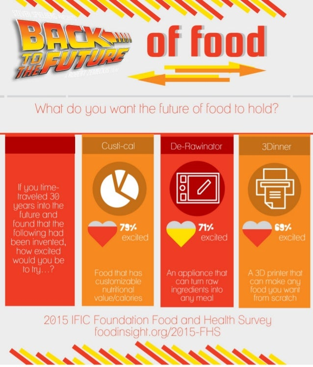 Back to the Future...of Food [INFOGRAPHIC]