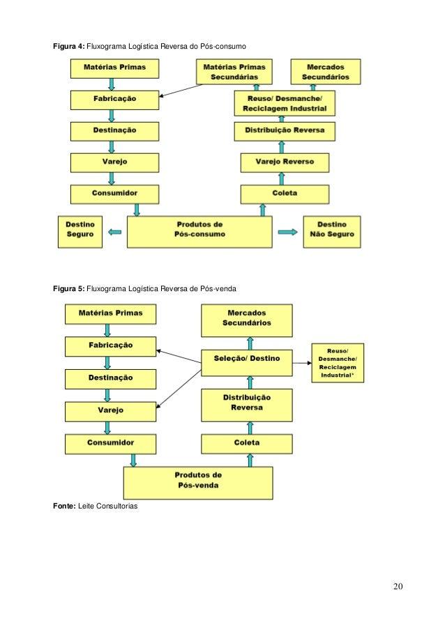 A logística reversa e a sustentabilidade ambiental nas organizações 2
