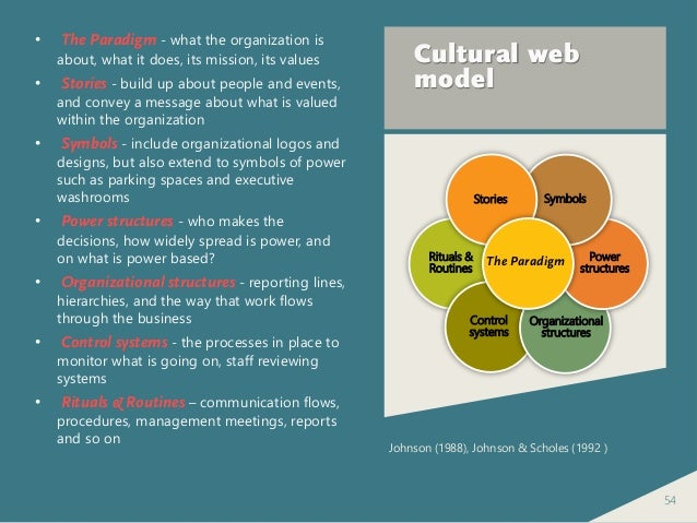 cultural web analysis scholes Extracted from: exploring corporate strategy, 6th edition, johnson & scholes, prentice-hall, 2002 although symbols are shown separately in the cultural web.