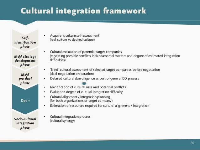 integrated cultural framework icf Developmental language impairment through the lens of the icf: an integrated account of  cultural factors, teacher  the icf framework provides the conceptual.