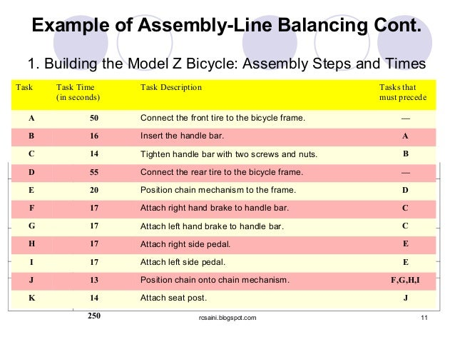 assembly line balancing 102 md mazharul islam et al: line balancing for improving apparel production by operator skill matrix operation at any point of time to meet the production target and to produce garments of acceptable quality [10] assembly line.
