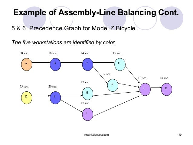 79971255 Assembly Line Balancing