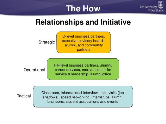 The How Relationships and Initiative Strategic Operational Tactical HR-level business partners, alumni, career services, m...