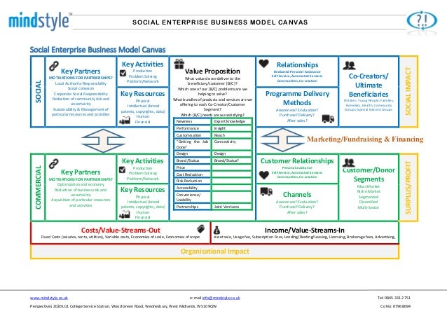 Social Enterprise Business Model Canvas Landscape