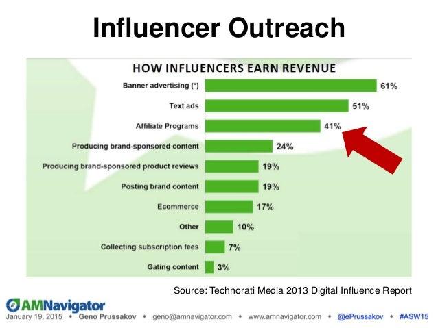 Source: Technorati Media 2013 Digital Influence Report Influencer Outreach