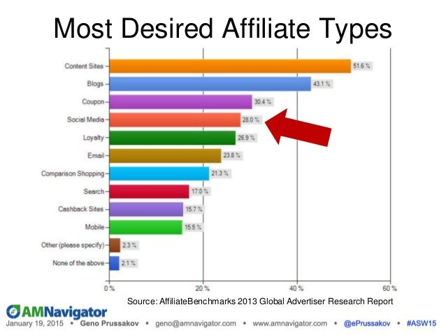 Source: AffiliateBenchmarks 2013 Global Advertiser Research Report Most Desired Affiliate Types