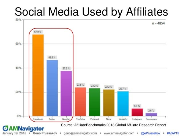 Source: AffiliateBenchmarks 2013 Global Affiliate Research Report Social Media Used by Affiliates