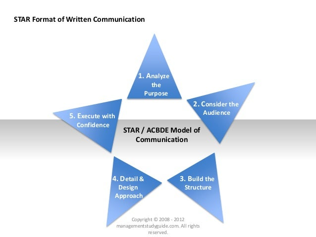 STAR Format of Written Communication 1. Analyze the Purpose 2. Consider the Audience 3. Build the Structure 4. Detail & De...