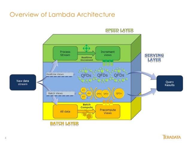 Lambda Architecture The Hive Slide 3